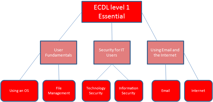 ECDL Course Layout