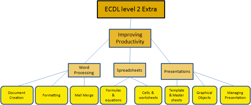 ECDL level 2 Course Layout